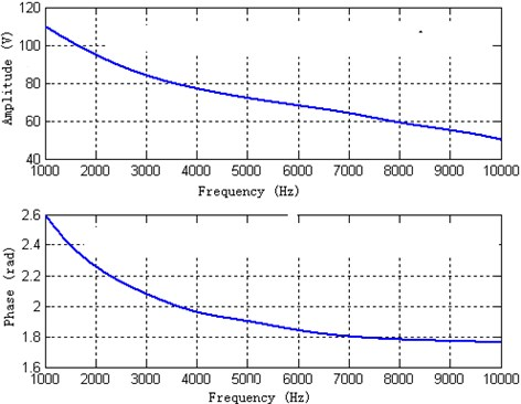 The theoretical calculated amplitude and phase of the front piezoelectric ceramic
