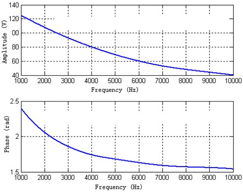 The theoretical calculated amplitude and phase of the back piezoelectric ceramic