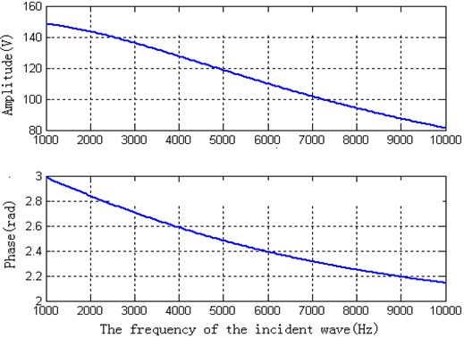 The theoretical calculated amplitude and phase of the piezoelectric ceramic