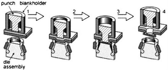 Principle of clinching with a round tool