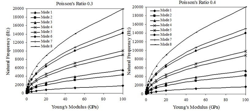 Torsional natural frequencies versus Young's modulus of sheets