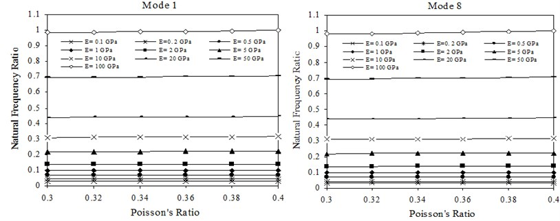 Transverse natural frequency ratios versus Poisson's ratio of sheets