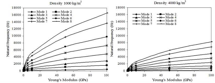Transverse natural frequencies versus Young's modulus of sheets