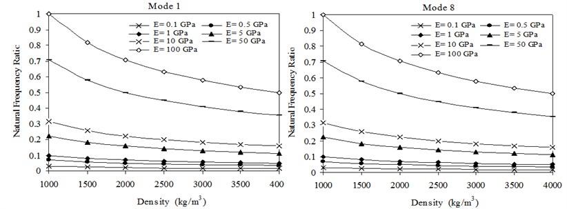 Transverse natural frequency ratios versus densities of sheets