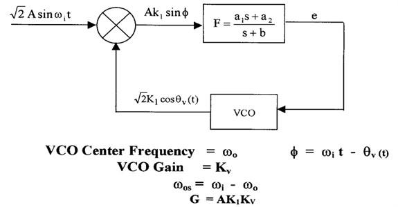 Second order phase locked loop