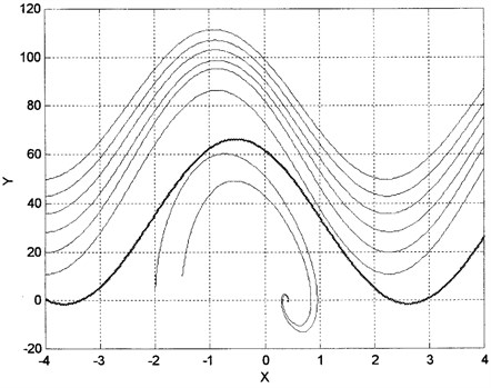 Bifurcation of a limit cycle from a separatrix cycle (dark line) as ωos decreases