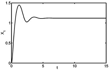 (a) Phase plane trajectory (equilibrium solution) for G=100K and τ=0.002sec;  (b) time domain history for G=100K and τ=0.002sec