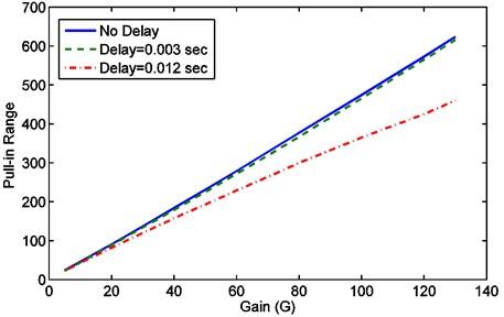 Pull-in range vs. gain for second order phase locked loop