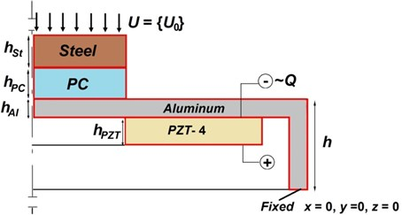 Computational scheme of vibroactive pad with load (displacement (u, v, w),  thickness of vibroactive pad (hAl), thickness of piezo ceramic ring (hPZT),  thickness of specimen (hPC), thickness of pressure horn (hSt) and height of vibroactive pad (h))