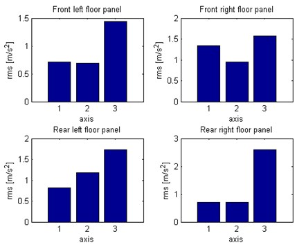 Comparison of RMS vibration of floor panel under the feet of passengers:  1 – X axis, 2 – Y axis, 3 – Z axis