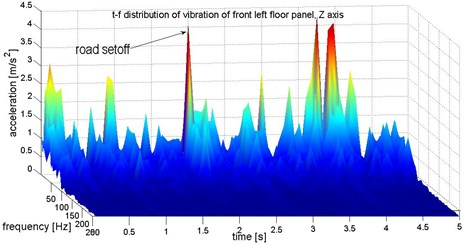 Identification of structure of vibration on front left floor panel (under the driver feet)