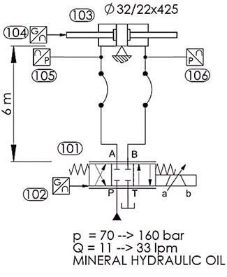 Simplified hydraulic circuit for measurements of the dynamic characteristics of  a) the oil and b) the water hydraulics