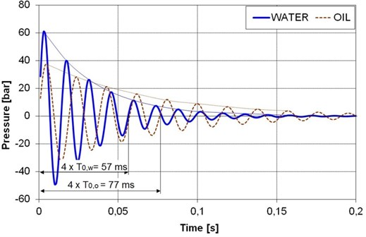 Simulated pressure change (Eq. (1)) over time during the instantaneous stopping of  a moving cylinder rod without additional load for water and oil hydraulics