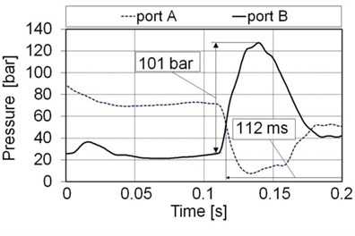 Results of measuring the pressures during the pressure-surge effect on the A and B ports of the proportional 4/3 directional control valve for the instantaneously closed valve; a) oil hydraulics,  b) water hydraulics (flow= 33 lpm, inlet pressure= 160 bar, load= 163 kg in horizontal position)
