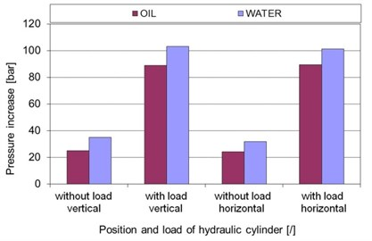 Pressure increases for the oil and water hydraulics during the pressure-surge effect on the A port  of the proportional 4/3 directional valve in response to an instantaneously closed valve for different positions of the cylinder and different loads (flow= 33 lpm, pressure= 160 bar)