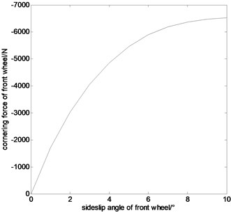 The relationship between cornering force  and sideslip angle of front wheel