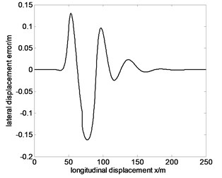 Tracking the specified path and lateral displacement error of 80km/h before optimization