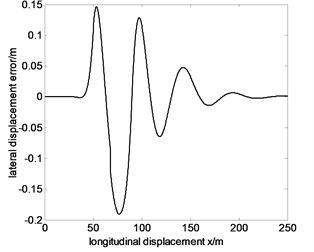 Tracking the specified path and lateral displacement error of 100km/h before optimization