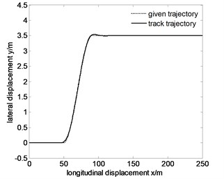 Tracking the specified path and lateral displacement error of 60km/h after optimization