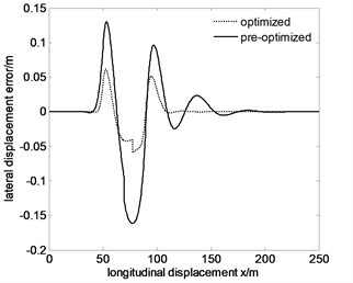 Tracking the specified path and lateral displacement error of 80km/h after optimization