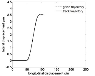 Tracking the specified path and lateral displacement error of 100km/h after optimization