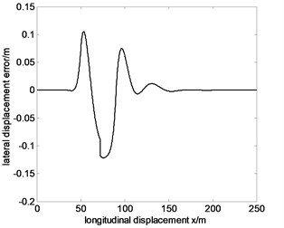 Tracking the specified path and lateral displacement error of 60km/h before optimization