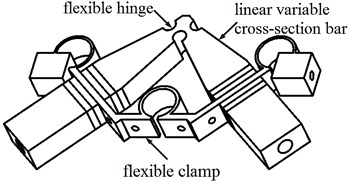 Three main adjustments of V type LUSM