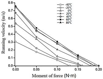 Load-characteristic of VLUSM in 30N