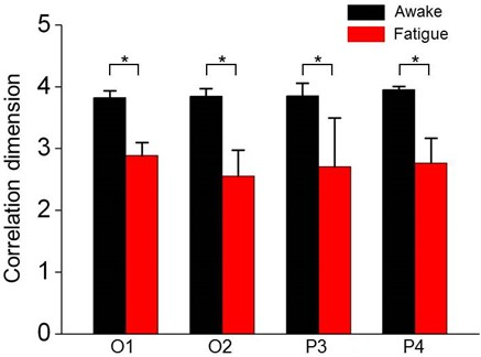 Comparison of correlation dimension in awake and fatigue state for O1, O2, P3 and P4 electrode. Values represent averages over all subjects. Error bars indicate the standard deviation of the means  (*p<0.05, paired t-test)