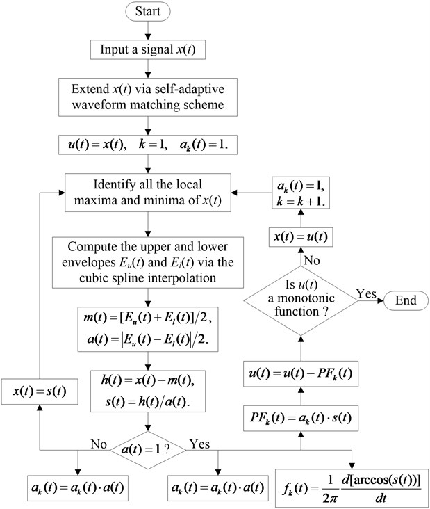 Flowchart of the improved YSLMD algorithm