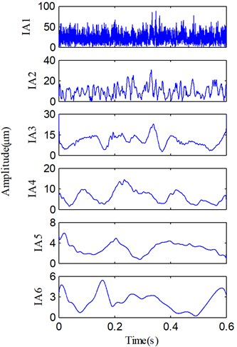 a) IA and b) IF of each PF in Fig.10, and the average of useful IFs (dashed line)