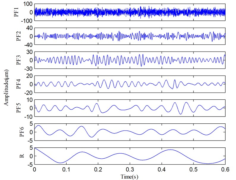 The decomposed results of the vibration signal via LMD.