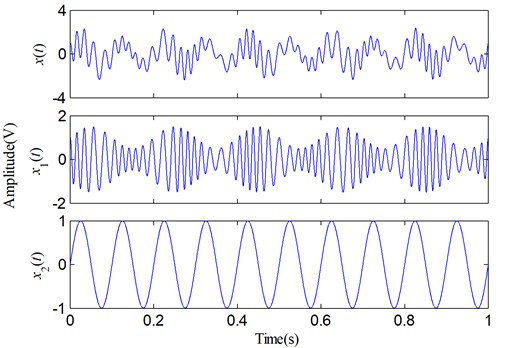 A simulative signal and its two components