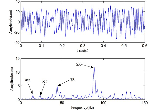 The vibration signal reconstructed with useful PFs in Fig.13 and its spectrum