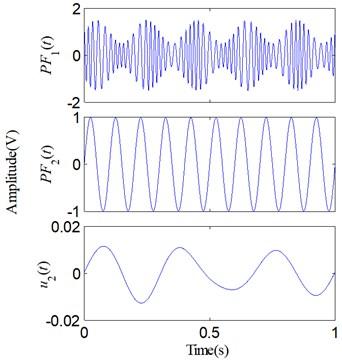 Decomposed results of the simulative signal: a) via LMD; b) via SLMD