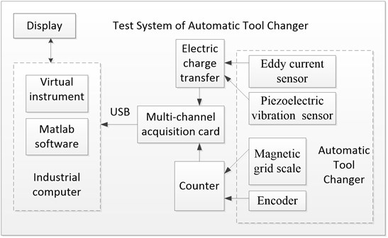 The development of test system