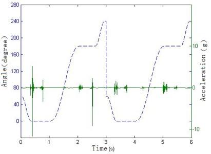 Impact vibration identification