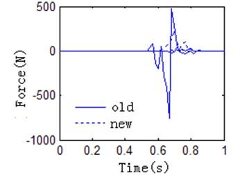 Data of collision