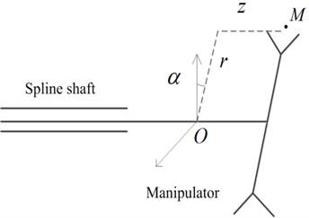 Motion law of the manipulator