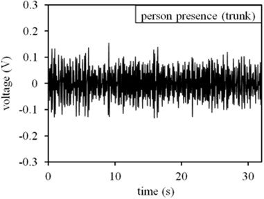 Measuring results in basement parking lot environment: a) time domain result at no-person presence state, b) frequency domain result at no-person presence state, c) time domain result at person presence state, d) frequency domain result at person presence state