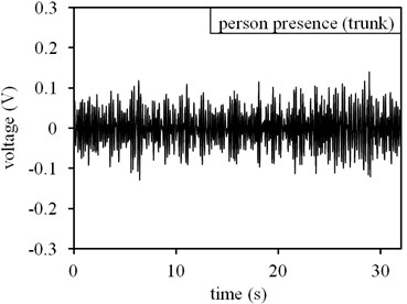 Measuring results in outdoor environment with low ground noise level: a) time domain result at no-person presence state, b) frequency domain result at no-person presence state, c) time domain result at person presence state, d) frequency domain result at person presence state