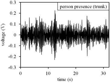 Measuring results in outdoor environment with significant noise: a) time domain result at no-person presence state, b) frequency domain result at no-person presence state, c) time domain result at person presence state, d) frequency domain result at person presence state