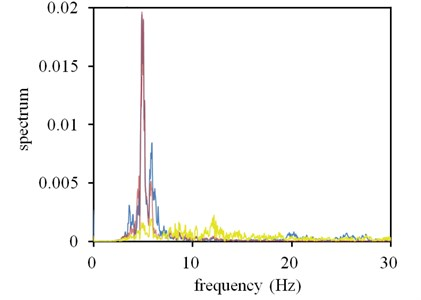 Simulation of car sensor FFT versus experiment of car sensor FFT  (Blue line: experiment car sensor, red line: simulation car sensor, yellow line: ground sensor)