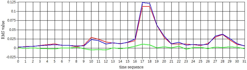 Simulation RMS values versus experiment RMS values  (Blue line: experiment car RMS, red line: simulation car RMS, green line: exp RMS – sim RMS)