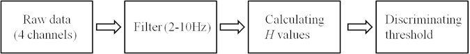 Flow diagram of data processing procedure