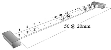 Finite element model for a fixed-end beam:  (a) a fixed-end beam, (b) undamaged cross section, (c) damaged cross section