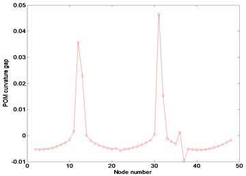 Numerical results at noise-free case in the frequency range of 3–3.1Hz: (a) FRF curvature at frequency 1.1Hz, (b) Ratcliffe's method, (c) POM curvature corresponding to the first POV