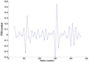 Numerical results using FRFs contaminated by 3% noise in the frequency range  of 3–3.1Hz: (a) FRF curvature at frequency 1.1Hz, (b) Ratcliffe's method,  (c) POM curvature corresponding to the first POV