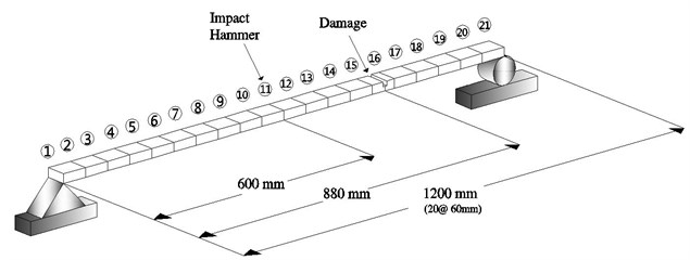 Damage and measurement locations of test beam
