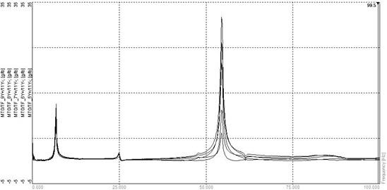 FRF curves at nodes 6–10 due to an impulse at node 11
